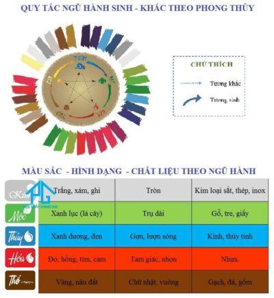 bảng tra cứu phong thủy theo màu sắc chất liệu kiểu dáng